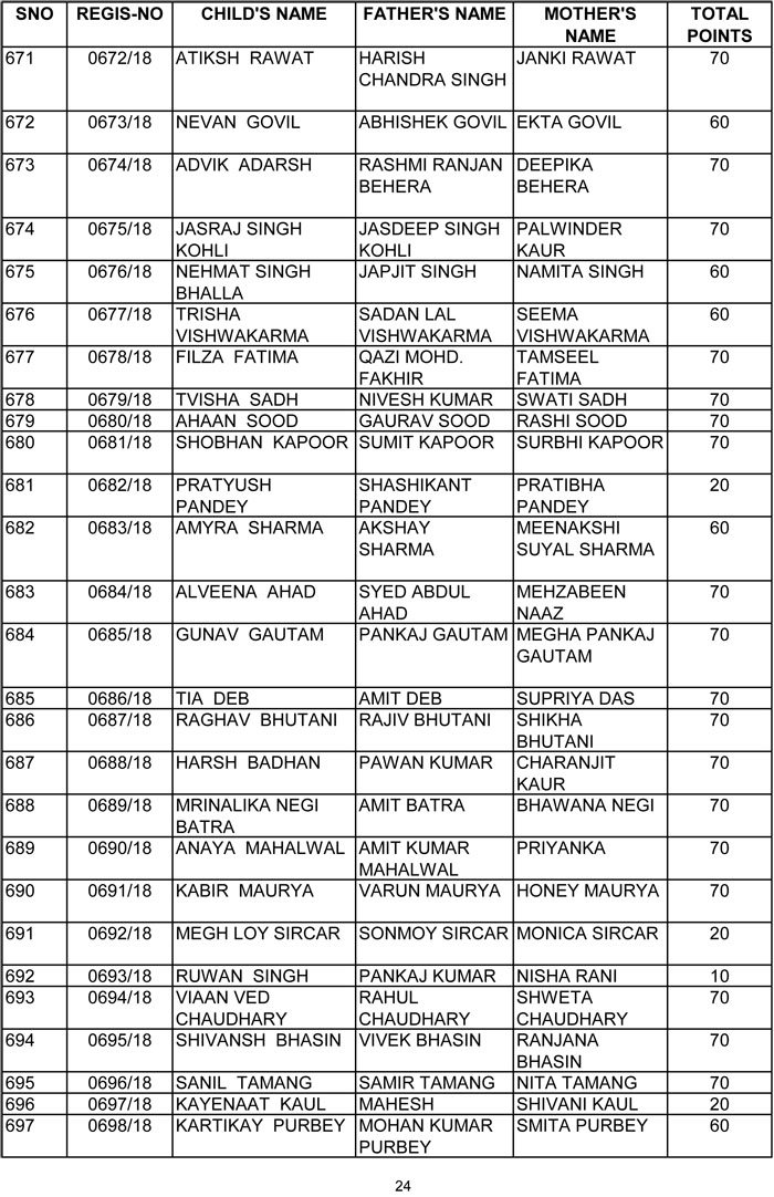 Point Wise list of all candidates applied for admission pre